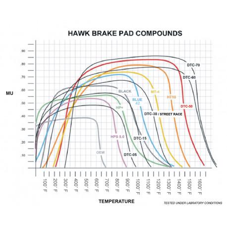 Brake pads HAWK performance Front brake pads Hawk HB131U.595, Race, min-max 90°C-465°C | races-shop.com